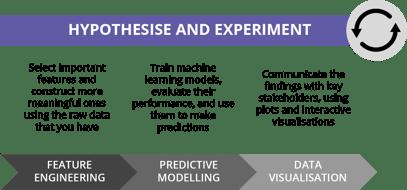 HypothesiseExperiment